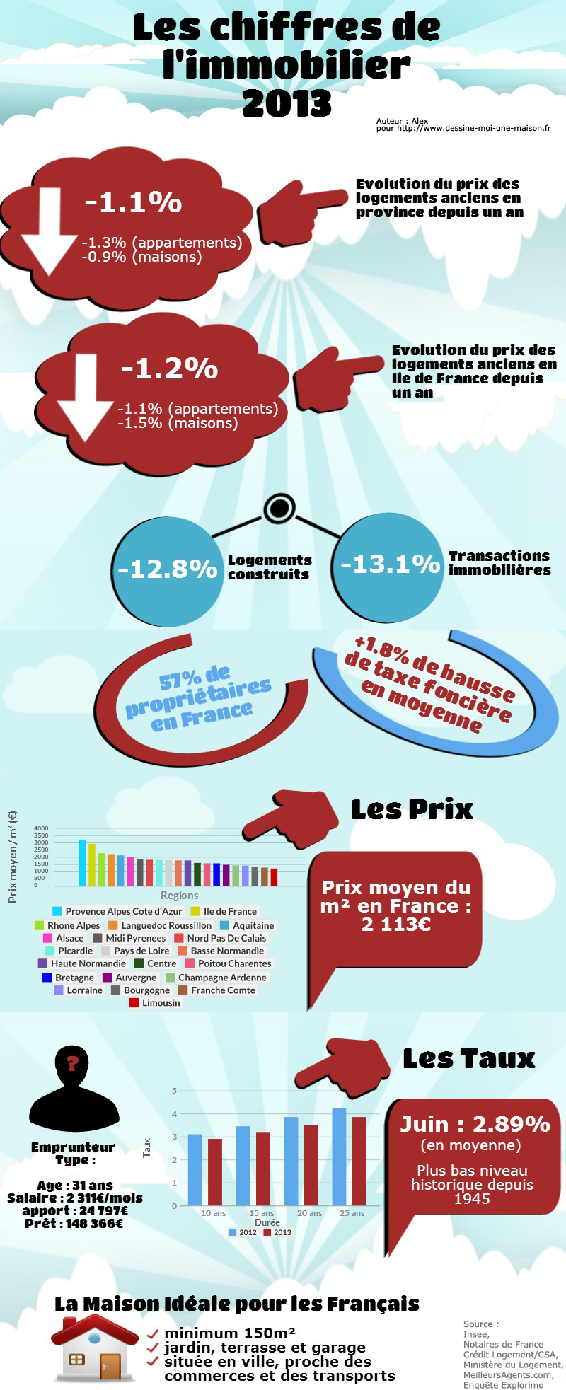 infographie-chiffres-immobilier-2013